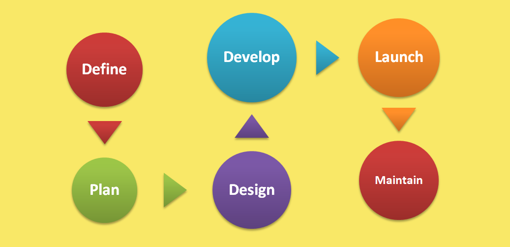 What it takes to develop a web site